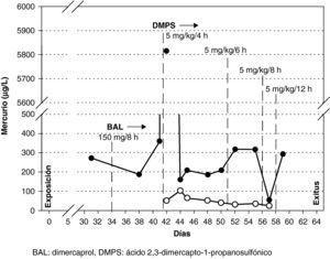 Evolución de los niveles de mercurio en suero (○) y orina (??) durante la terapia quelante. BAL: dimercaprol; DMPS: ácido 2,3-dimercapto-1-propanosulfónico.