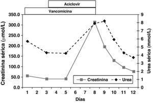 Evolución de los niveles de creatinina y urea séricas y durante el tratamiento con vancomicina y aciclovir y tras suspender ambos tratamientos.
