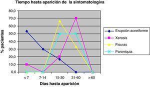 Patrón de aparición de los efectos adversos de tipo cutáneo, tras inicio de tratamiento con cetuximab.