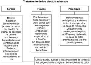 Tratamientos aplicados para aliviar la sintomatología de efectos adversos cutáneos menos frecuentes: xerosis, fisuras y paroniquia.