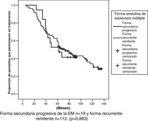 Durabilidad de la primera línea de tratamiento según la forma evolutiva de esclerosis múltiple.
