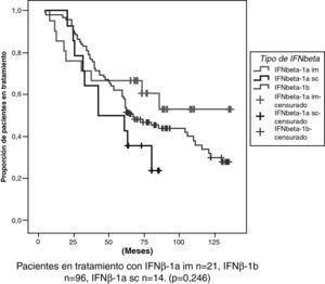 Durabilidad de la primera línea de tratamiento según el tipo de interferón beta.