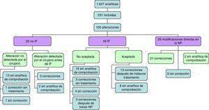 Distribución de las alteraciones, las intervenciones farmacéuticas realizadas y el seguimiento con los resultados obtenidos en cada caso. IF: intervención farmacéutica; NP: nutrición parenteral.