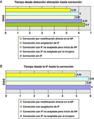 A) Tiempo transcurrido desde la fecha de detección de la alteración hasta la fecha de corrección. B) Tiempo transcurrido desde la fecha de IF hasta la fecha de corrección. IF: intervención farmacéutica; NP: nutrición parenteral.