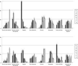 Distribución de frecuencias de la opinión de los encuestados (n = 89) sobre los recursos tipográficos que consideraran más adecuados para resaltar las letras distintivas de los nombres en pantallas de aplicaciones informáticas (arriba) o en etiquetado y documentos (abajo). Los encuestados expresaban su preferencia ordenando del 1 al 8 las ocho opciones diferentes propuestas.