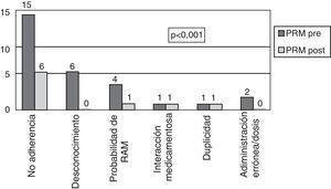 Problemas relacionados con el medicamento en el grupo de pacientes estudiados antes y después de la intervención farmacéutica.