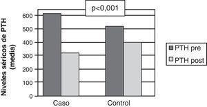 Diferencia entre la reducción de los niveles séricos de PTH del grupo en SFT y del grupo control pre y post intervención farmacéutica.