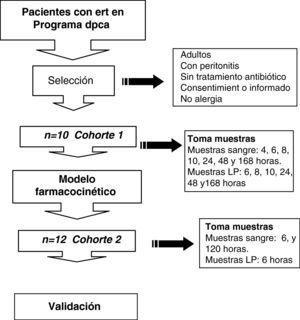 Diseño del estudio, criterios de inclusión y exclusión y sistemática de toma de muestras en cada cohorte. ERT: enfermedad renal terminal; DPCA: diálisis peritoneal contInua ambulatoria; LP: líquido peritoneal.