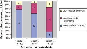 Manejo clínico en función de la gravedad de la neurotoxicidad, en los 42 pacientes que presentaron dicho efecto adverso. A mayor gravedad de neurotoxicidad, aumenta el porcentaje de pacientes que requirieron un cambio en la prescripción de oxaliplatino.
