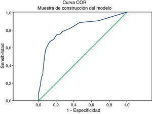 Capacidad discriminatoria de las muestras de construcción del modelo y su validación.