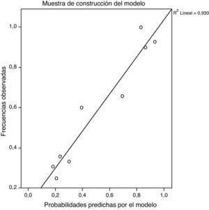 Gráficos de calibración de las muestras de construcción y validación del modelo.