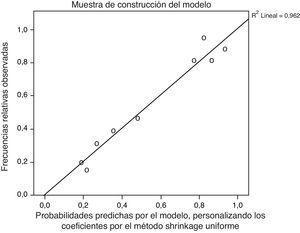 Gráficos de calibración de las muestras de construcción y validación del modelo por el método Shrinkage.