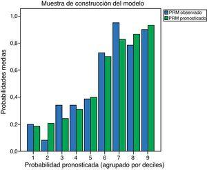Gráficos de calibración de las probabilidades de riesgo predichas del modelo por deciles.