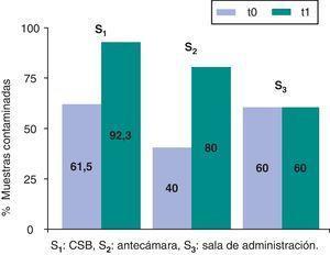 Contaminación por 5-fluorouracilo; porcentaje de controles positivos por superficie. S1: CSB; S2: antecámara; S3: sala de administración.