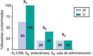 Contaminación por gemcitabina; porcentaje de controles positivos por superficie. S1: CSB; S2: antecámara; S3: sala de administración.