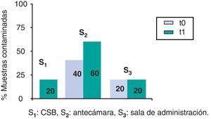 Contaminación por ciclofosfamida; porcentaje de controles positivos por superficie. S1: CSB; S2: antecámara; S3: sala de administración.
