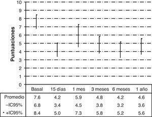 Evolución de la escala analógica visual e intervalos de confianza al 95%.