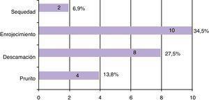 Efectos negativos de la medicación evaluados con la encuesta (RAM).