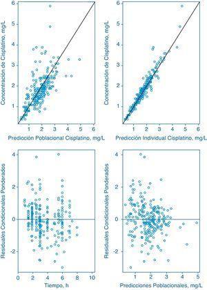 Gráficos de Bondad de ajuste del modelo desarrollado. Los paneles superiores muestran las concentraciones plasmáticas observadas de cisplatino total frente a la predicción poblacional (izquierda) e individual (derecha) del modelo. Los paneles inferiores muestran los residuales condicionales ponderados frente al tiempo (izquierda) y frente a la predicción poblacional (derecha). La línea negra representa la línea identidad.