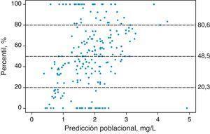 Standarized Visual Predictive Check del modelo final. Los puntos representan los percentiles para cada concentración plasmática de cisplatino observada y las líneas horizontales discontinuas representan los percentiles 20, 50 y 80 calculados a partir de las concentraciones plasmáticas de cisplatino simuladas.