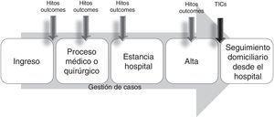 Modelo de gestión de casos «intramuros extendido».
