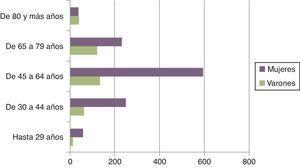 Edad y sexo del cuidador por miles de personas cuidadas de 6 años o más. Fuente: INE. EDAD-20081.