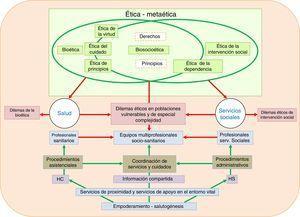 Esquema relacional de la bioética y la ética de la intervención social: biosocioética. HC: historia clínica; HS: historia social. Fuente: Elaboración propia.