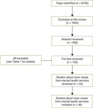 Process and outcome of the literature search.