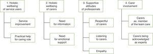 Four needs of carers resulting from the synthesis of the reviewed studies.