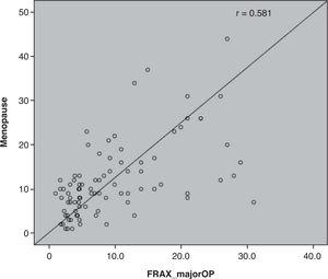 Correlation between year of menopause and the FRAX major osteoporotic fracture risk score.