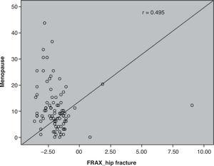Correlation between year of menopause and the FRAX hip fracture risk score.