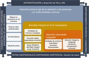 Mapa estratégico del Plan de Atención a la Cronicidad de Baleares. Modificado de: Miguélez-Chamorro et al.5.