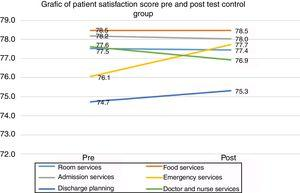 Patient satisfaction score pre and post test control group.