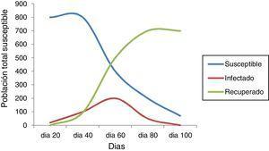 Modelo SIR (susceptible, infectado y recuperado) para una población de 1.000 individuos durante un período de observación de 100 días.