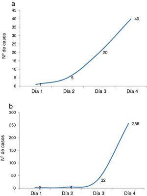 Gráficos simulados que representan un crecimiento lineal y un crecimiento exponencial.