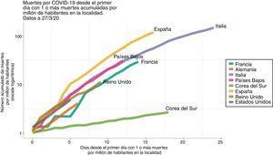 Tasa de mortalidad por millón de habitantes a nivel internacional (a fecha 27 de marzo del 2020). Fuente: Databrew9.