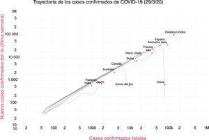 Representación de la trayectoria de la infección por SARS-CoV-2 en diversos países del mundo. Fuente: Bhatia8.