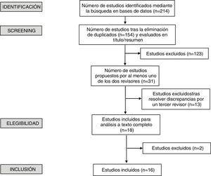 Diagrama de flujo del proceso de selección de publicaciones.