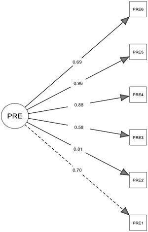 Estructura factorial de la PRE-COVID-19.
