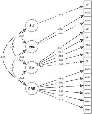 Estimación de parámetros estandarizados del modelo AFC para la validez en relación con otras variables.