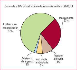 Costes de la enfermedad cardiovascular (ECV) para el sistema de asistencia sanitaria de la Unión Europea (UE) en 2003. Adaptado de British Heart Foundation (www.heartstats.org).