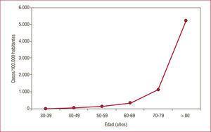 Tasa de mortalidad cardiovascular en España, por grupos de edad específicos.