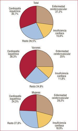 Mortalidad proporcional por enfermedades cardiovasculares en el año 2006.