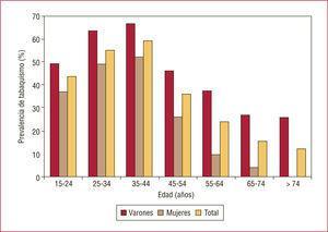 Prevalencia de fumadores en la población española por grupos de edad específicos. (Datos del Ministerio de Sanidad y Consumo22.)
