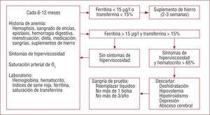 Manejo hematológico de los pacientes con cardiopatías congénitas cianóticas.