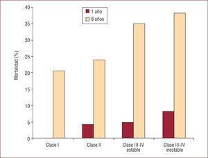 Implicaciones pronósticas de la clase funcional de angina crónica estable. Mortalidad en cada clase funcional de la <span class=