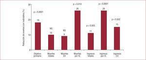 Expresión gráfica de los resultados del estudio SHIFT: reducción de los distintos objetivos (primario y secundarios) con ivabradina frente a placebo, tras 22,9 meses de seguimiento (mediana). CV: cardiovasculares; IC: insuficiencia cardiaca; NS: no significativo.