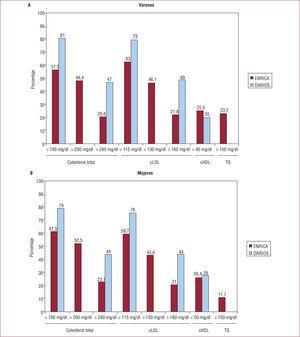 Comparación de la tasa de sujetos con colesterol y triglicéridos elevados en los estudios ENRICA y DARIOS para diferentes umbrales de normalidad.