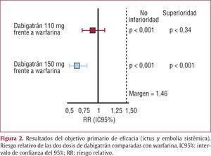 Resultados del objetivo primario de eficacia (ictus y embolia sistémica). Riesgo relativo de las dos dosis de dabigatrán comparadas con warfarina. IC95%: intervalo de confianza del 95%; RR: riesgo relativo.
