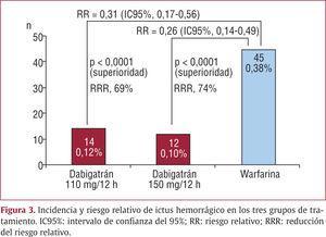 Incidencia y riesgo relativo de ictus hemorrágico en los tres grupos de tratamiento. IC95%: intervalo de confianza del 95%; RR: riesgo relativo; RRR: reducción del riesgo relativo.